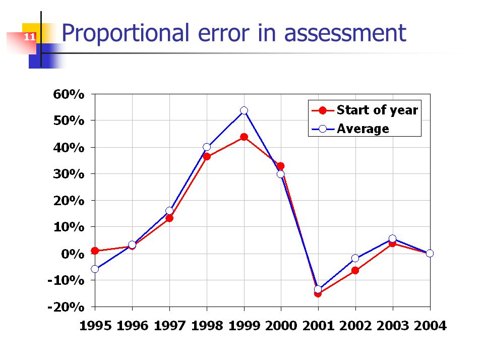 11 Proportional error in assessment