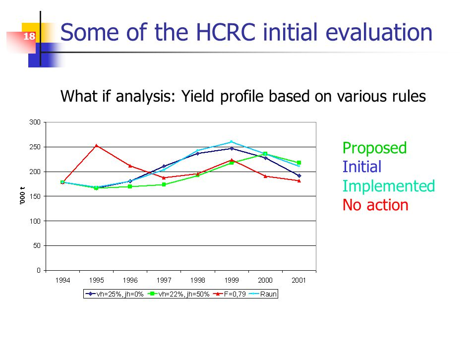 18 Some of the HCRC initial evaluation What if analysis: Yield profile based on various rules Proposed Initial Implemented No action