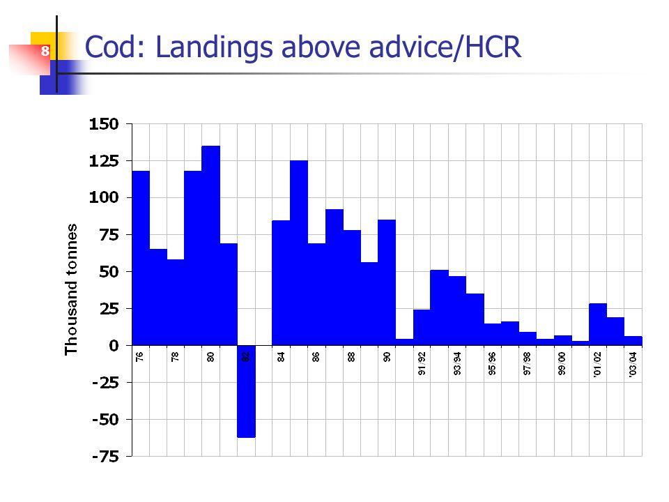 8 Cod: Landings above advice/HCR