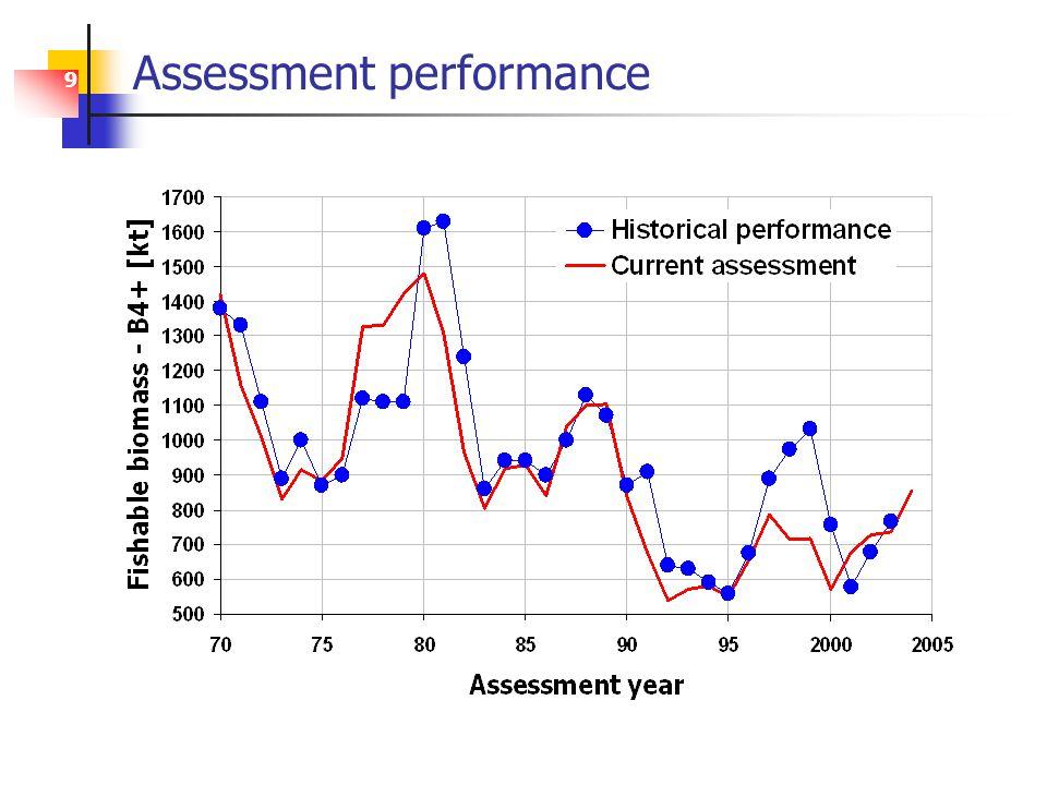 9 Assessment performance