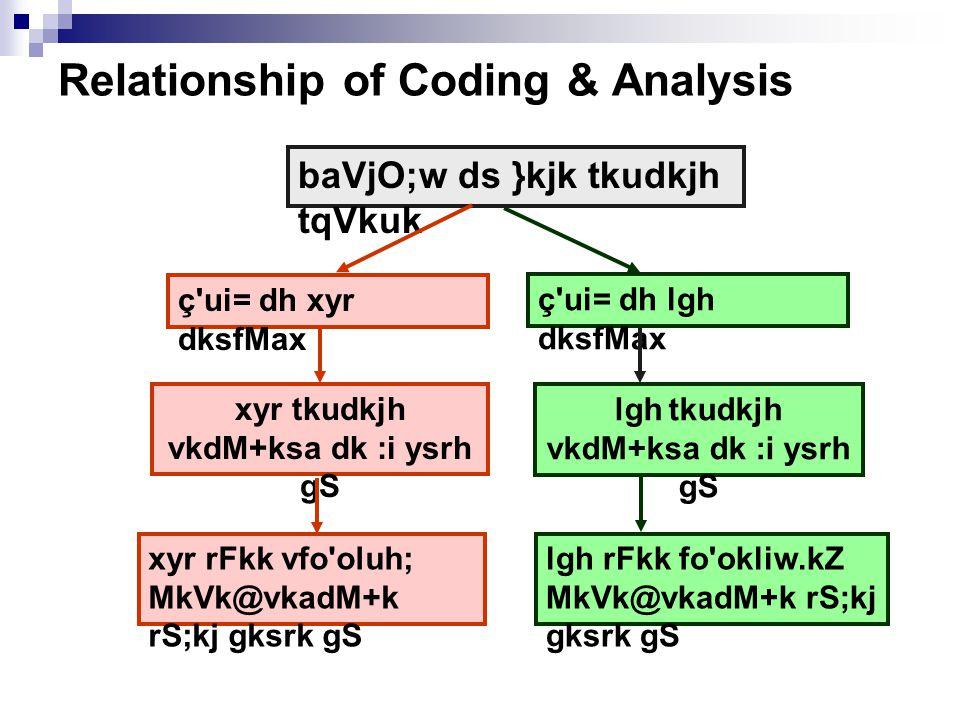 Relationship of Coding & Analysis xyr tkudkjh vkdM+ksa dk :i ysrh gS baVjO;w ds }kjk tkudkjh tqVkuk ç ui= dh lgh dksfMax lgh tkudkjh vkdM+ksa dk :i ysrh gS lgh rFkk fo okliw.kZ MkVk@vkadM+k rS;kj gksrk gS ç ui= dh xyr dksfMax xyr rFkk vfo oluh; MkVk@vkadM+k rS;kj gksrk gS