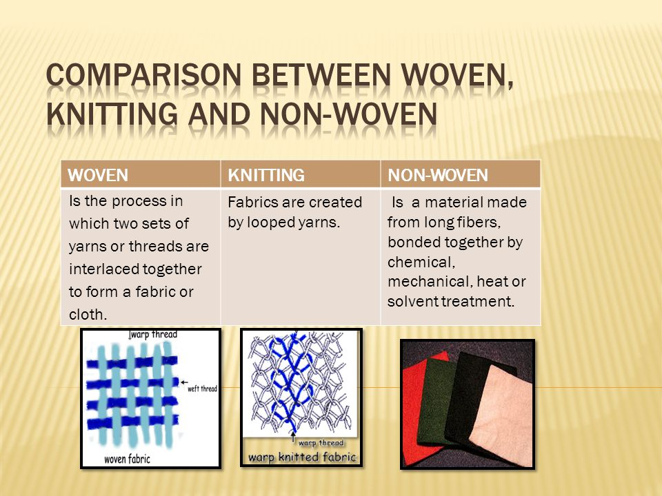 WOVENKNITTINGNON-WOVEN Is the process in which two sets of yarns or threads are interlaced together to form a fabric or cloth. Fabrics are created by
