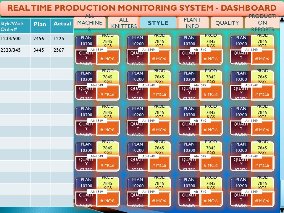 REAL TIME PRODUCTION MONITORING SYSTEM - DASHBOARD ALL MACHINE S PLANT INFO QUALITY PRODUCTI ON REPORTS ALL KNITTERS STYLE Style/Work Order# Plan Actual 1234/50024561225 2323/34534452567