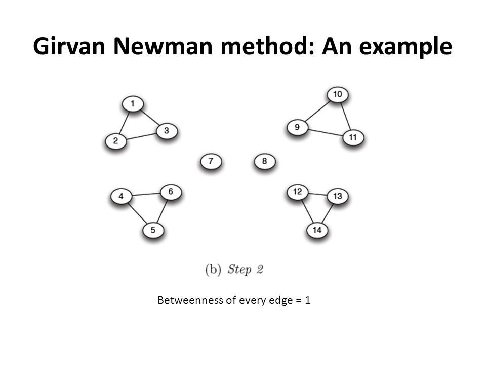 Girvan Newman method: An example Betweenness of every edge = 1