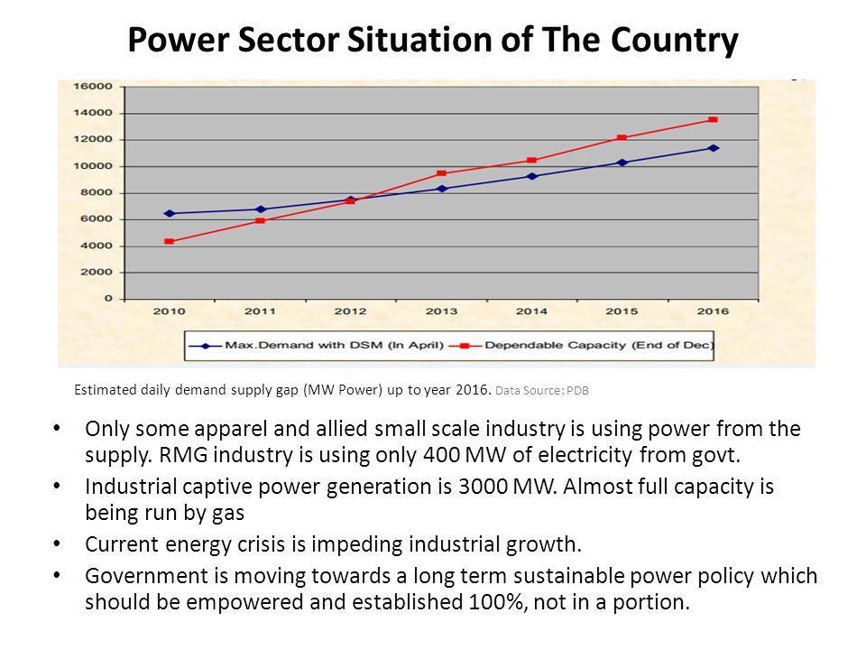 Power Sector Situation of The Country Estimated daily demand supply gap (MW Power) up to year 2016. Data Source: PDB Only some apparel and allied smal