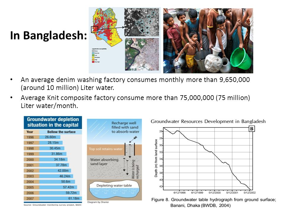 In Bangladesh: An average denim washing factory consumes monthly more than 9,650,000 (around 10 million) Liter water. Average Knit composite factory c