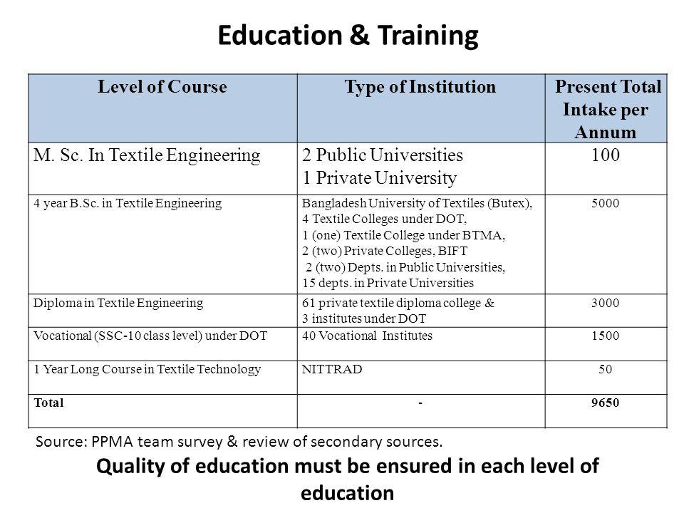 Level of CourseType of Institution Present Total Intake per Annum M. Sc. In Textile Engineering2 Public Universities 1 Private University 100 4 year B