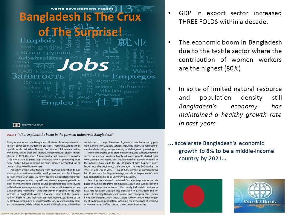 GDP in export sector increased THREE FOLDS within a decade. The economic boom in Bangladesh due to the textile sector where the contribution of women