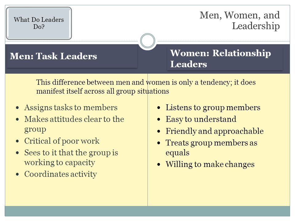 Men: Task Leaders Women: Relationship Leaders Assigns tasks to members Makes attitudes clear to the group Critical of poor work Sees to it that the group is working to capacity Coordinates activity Listens to group members Easy to understand Friendly and approachable Treats group members as equals Willing to make changes Men, Women, and Leadership What Do Leaders Do.