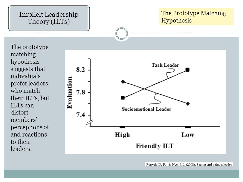 The Prototype Matching Hypothesis Implicit Leadership Theory (ILTs) The prototype matching hypothesis suggests that individuals prefer leaders who match their ILTs, but ILTs can distort members' perceptions of and reactions to their leaders.