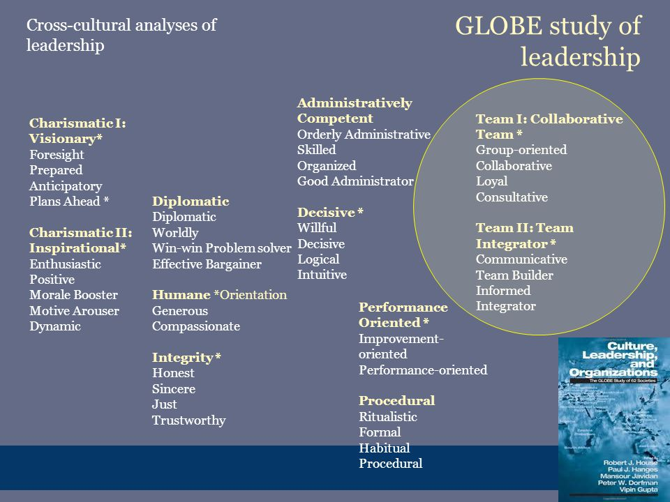 GLOBE study of leadership Charismatic I: Visionary* Foresight Prepared Anticipatory Plans Ahead * Charismatic II: Inspirational* Enthusiastic Positive Morale Booster Motive Arouser Dynamic Diplomatic Worldly Win-win Problem solver Effective Bargainer Humane *Orientation Generous Compassionate Integrity * Honest Sincere Just Trustworthy Team I: Collaborative Team * Group-oriented Collaborative Loyal Consultative Team II: Team Integrator * Communicative Team Builder Informed Integrator Administratively Competent Orderly Administrative Skilled Organized Good Administrator Decisive * Willful Decisive Logical Intuitive Performance Oriented * Improvement- oriented Performance-oriented Procedural Ritualistic Formal Habitual Procedural Cross-cultural analyses of leadership