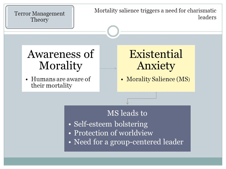 Terror Management Theory Awareness of Morality Humans are aware of their mortality Existential Anxiety Morality Salience (MS ) MS leads to Self-esteem bolstering Protection of worldview Need for a group-centered leader Mortality salience triggers a need for charismatic leaders