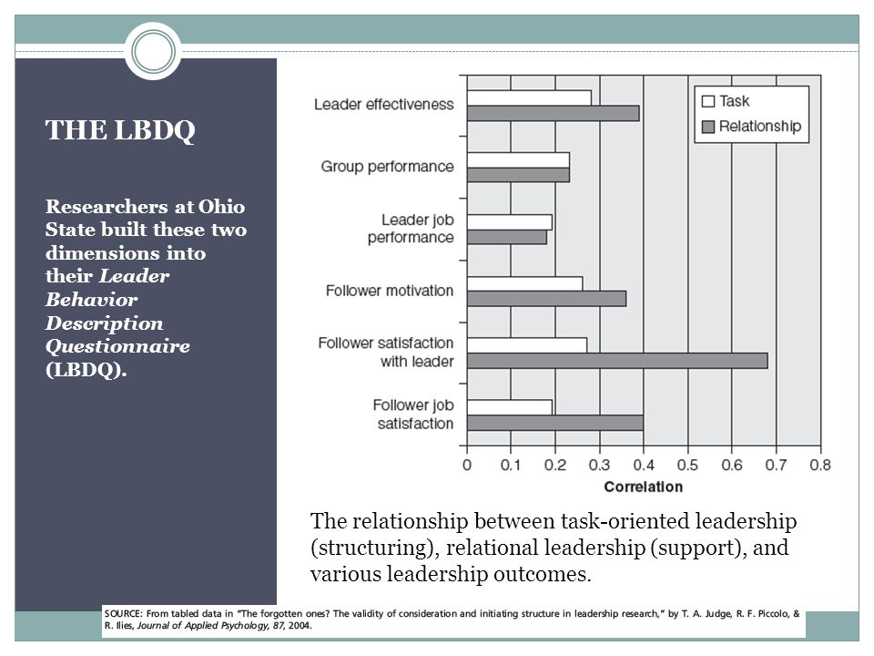 Style Theories Leadership effectiveness depends on the leader's style —some styles are more effective than others—and the match of style to situation is also important.