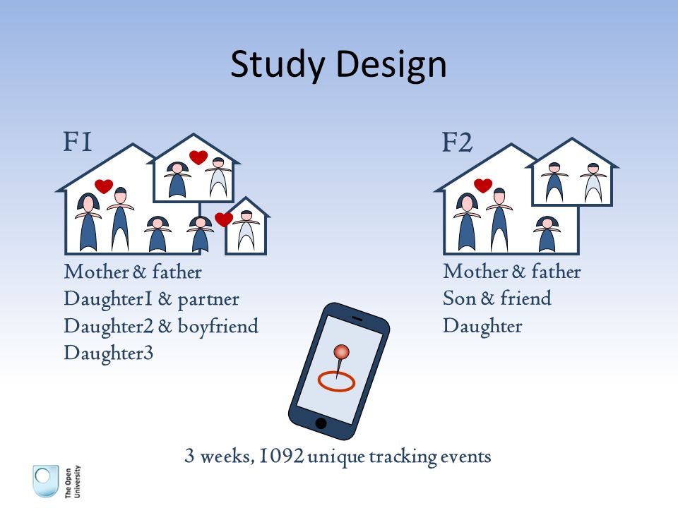 Study Design F1 F2 Mother & father Daughter1 & partner Daughter2 & boyfriend Daughter3 Mother & father Son & friend Daughter 3 weeks, 1092 unique tracking events