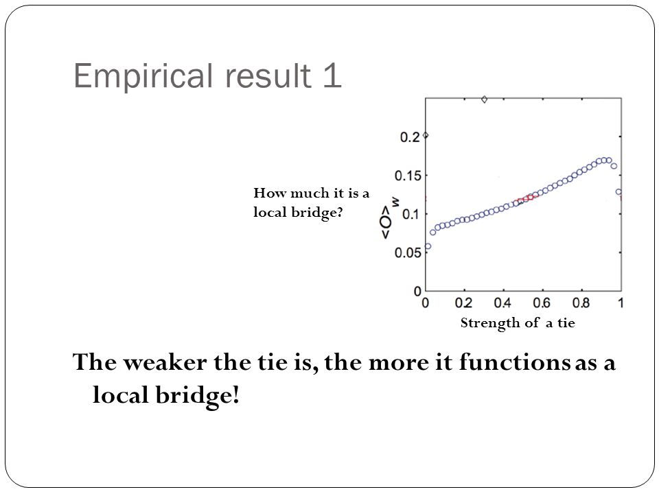 Empirical result 1 The weaker the tie is, the more it functions as a local bridge.