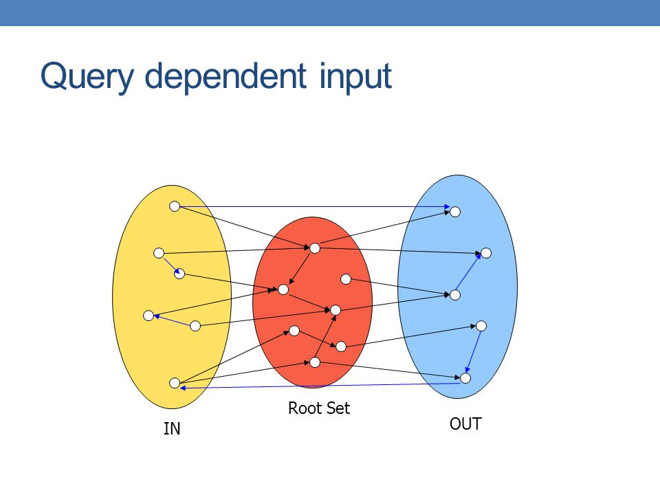 Query dependent input Root Set IN OUT