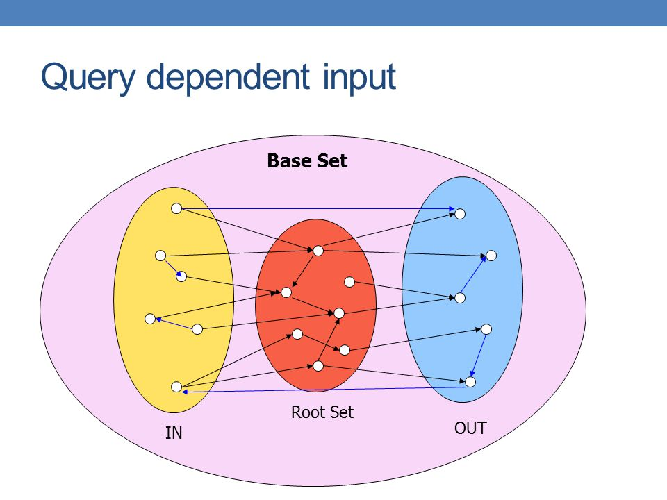 Query dependent input Root Set IN OUT Base Set
