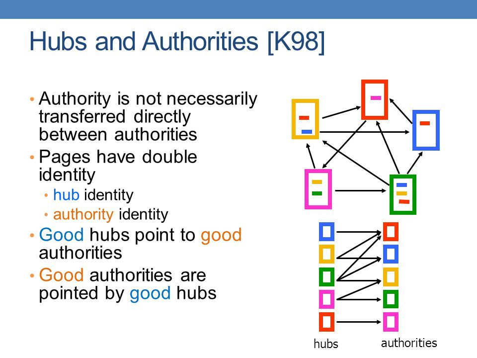 Hubs and Authorities [K98] Authority is not necessarily transferred directly between authorities Pages have double identity hub identity authority ide
