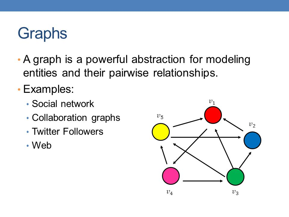 Graphs A graph is a powerful abstraction for modeling entities and their pairwise relationships. Examples: Social network Collaboration graphs Twitter