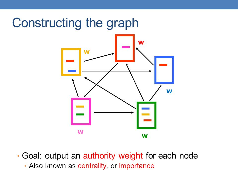 Constructing the graph Goal: output an authority weight for each node Also known as centrality, or importance w w w w w