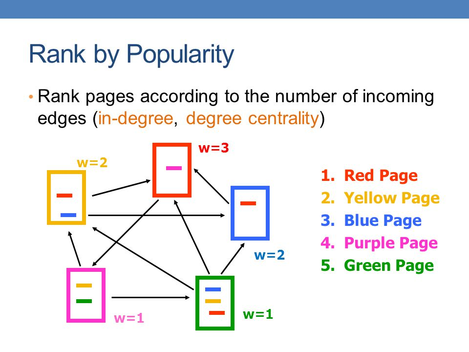 Rank by Popularity Rank pages according to the number of incoming edges (in-degree, degree centrality) 1.Red Page 2.Yellow Page 3.Blue Page 4.Purple P