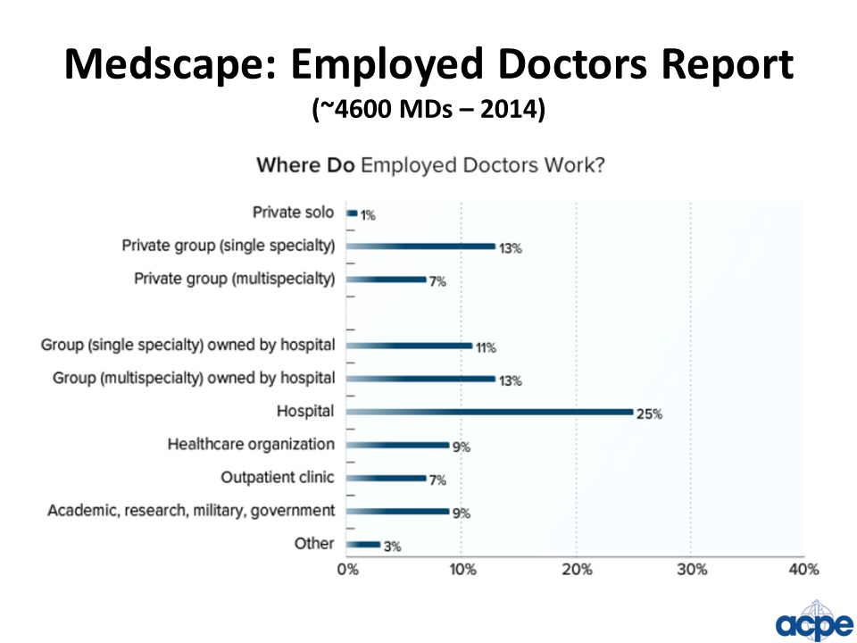 Medscape: Employed Doctors Report (~4600 MDs – 2014)