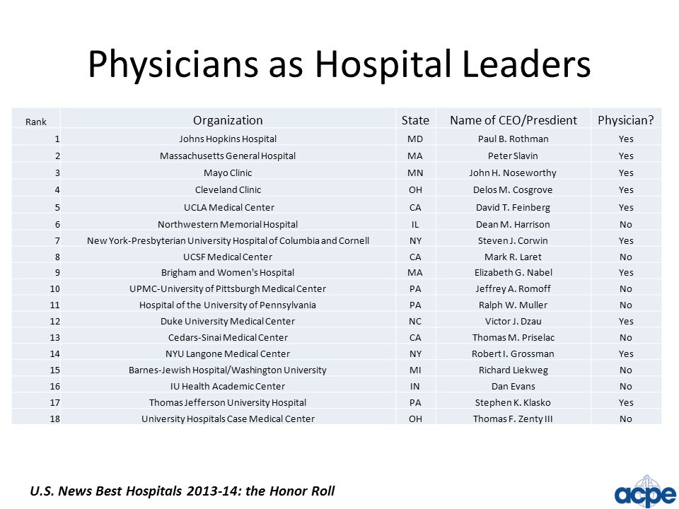 Physicians as Hospital Leaders Rank OrganizationStateName of CEO/PresdientPhysician.