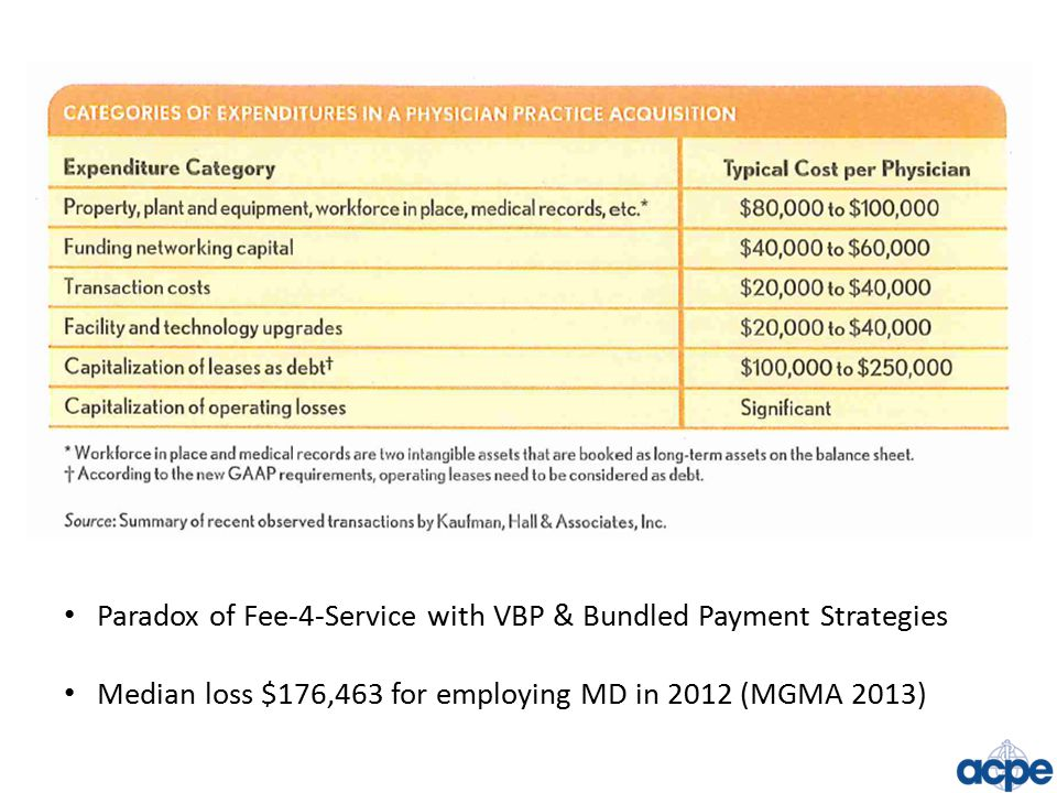 Paradox of Fee-4-Service with VBP & Bundled Payment Strategies Median loss $176,463 for employing MD in 2012 (MGMA 2013)