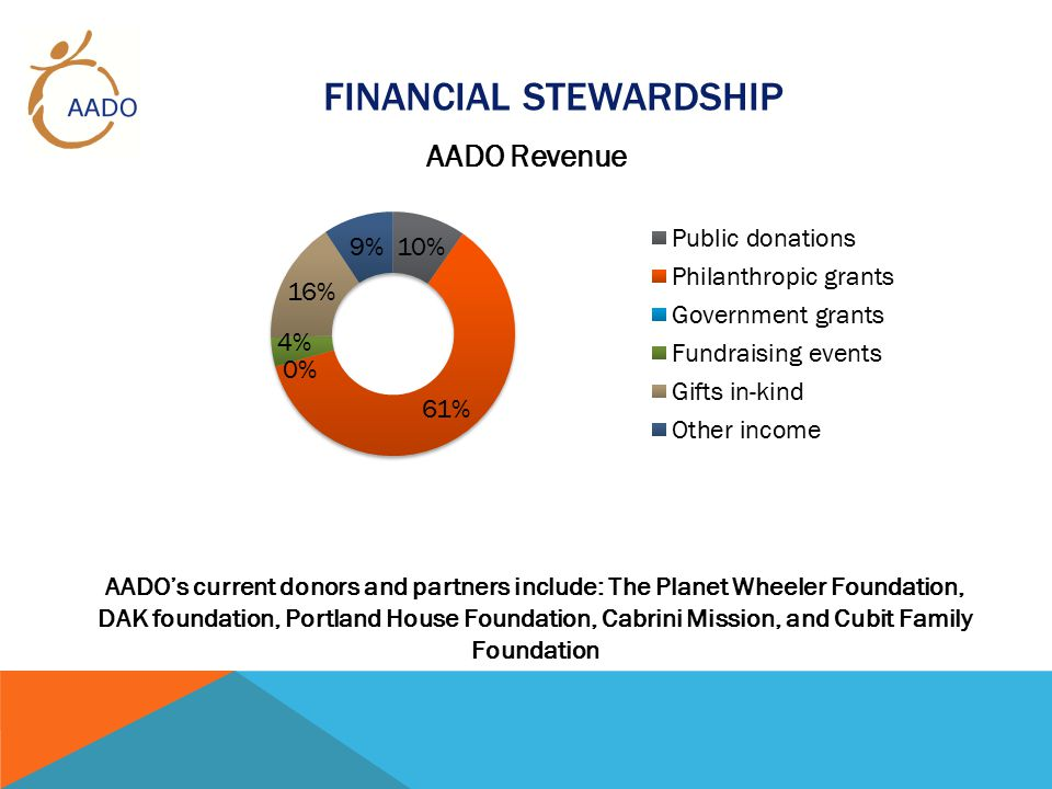 FINANCIAL STEWARDSHIP AADO's current donors and partners include: The Planet Wheeler Foundation, DAK foundation, Portland House Foundation, Cabrini Mission, and Cubit Family Foundation