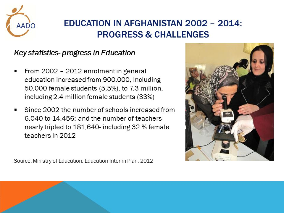 AFGHANISTAN 2002 - 2014 Key statistics- challenges in Education  Only 30 % of Afghanistan s 181,640 teachers have post-secondary or higher qualification  While 1.9 million girls are enrolled in primary school (grades 1 - 6) 416,854 are enrolled in secondary school (7 - 9) and 122,480 in high school (10 - 12).