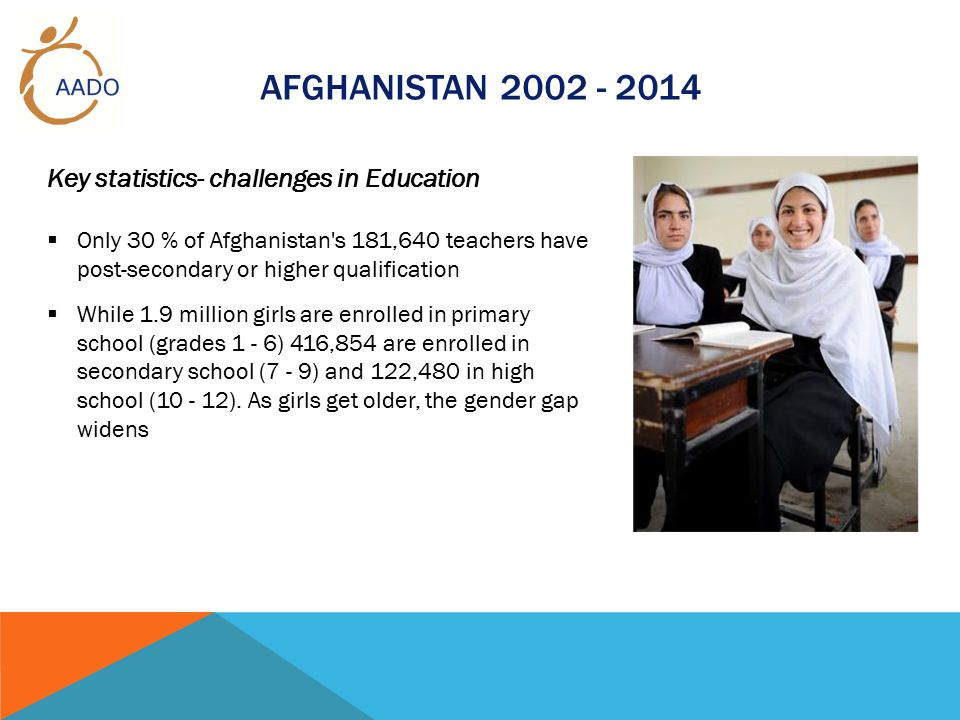 AFGHANISTAN 2002 - 2014 Key statistics- challenges in Education  Only 30 % of Afghanistan s 181,640 teachers have post-secondary or higher qualification  While 1.9 million girls are enrolled in primary school (grades 1 - 6) 416,854 are enrolled in secondary school (7 - 9) and 122,480 in high school (10 - 12).