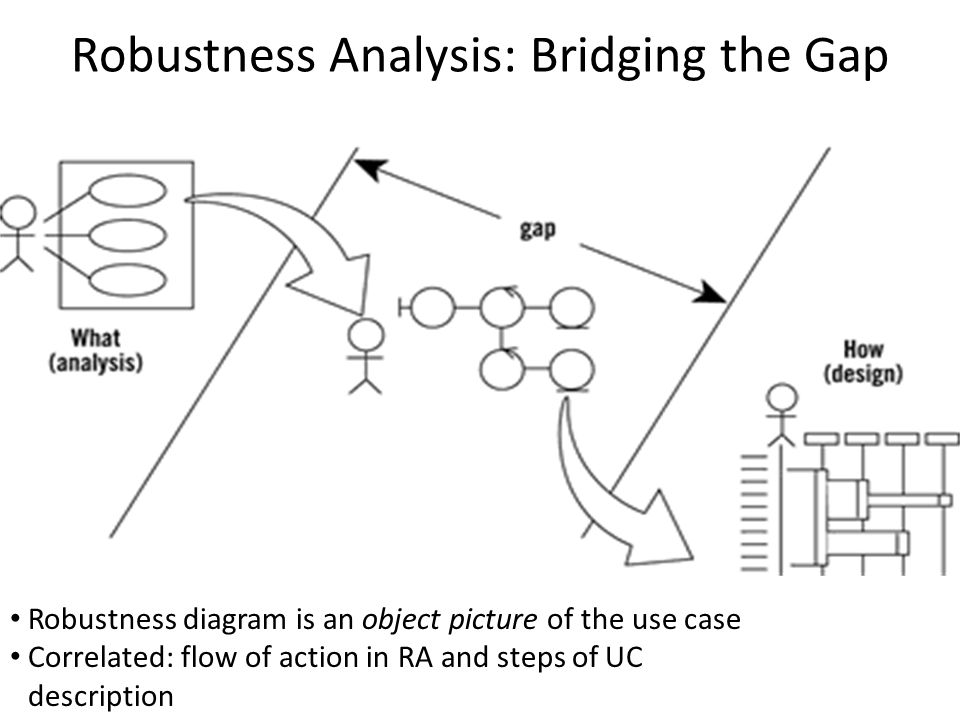 Robustness Analysis: Bridging the Gap Robustness diagram is an object picture of the use case Correlated: flow of action in RA and steps of UC description