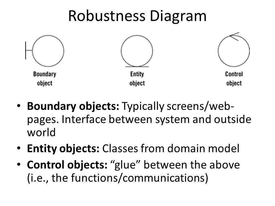 Robustness Diagram Boundary objects: Typically screens/web- pages.