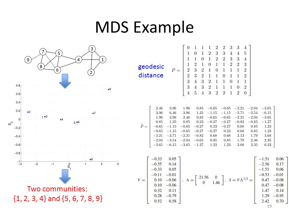 MDS Example Two communities: {1, 2, 3, 4} and {5, 6, 7, 8, 9} geodesic distance 19