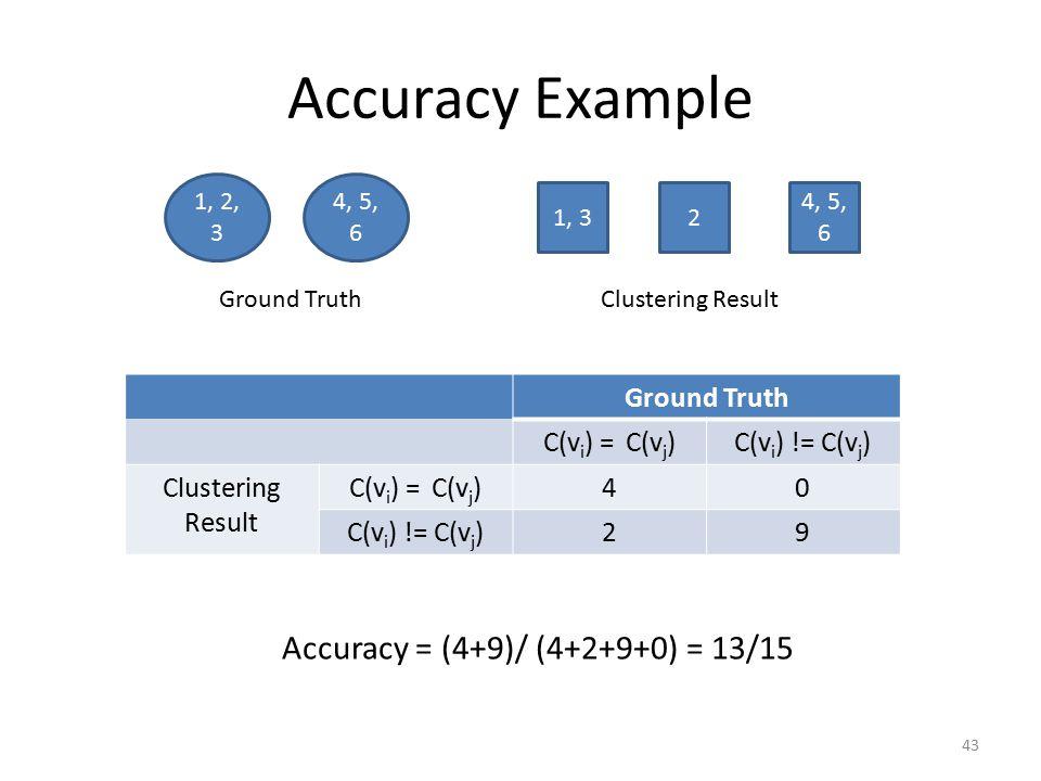 Accuracy Example Ground Truth C(v i ) = C(v j )C(v i ) != C(v j ) Clustering Result C(v i ) = C(v j )40 C(v i ) != C(v j )29 Ground Truth 1, 2, 3 4, 5, 6 1, 32 4, 5, 6 Clustering Result Accuracy = (4+9)/ (4+2+9+0) = 13/15 43
