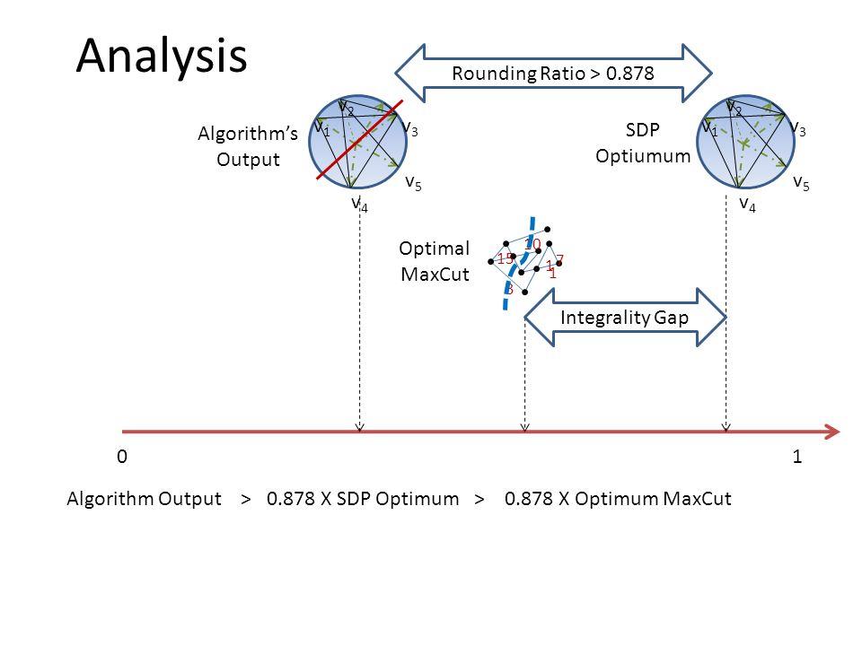 Analysis v1v1 v2v2 v3v3 v4v4 v5v5 SDP Optiumum 10 15 3 7 1 1 Optimal MaxCut v1v1 v2v2 v3v3 v4v4 v5v5 Algorithm's Output 01 Rounding Ratio > 0.878 Integrality Gap Algorithm Output > 0.878 X SDP Optimum > 0.878 X Optimum MaxCut
