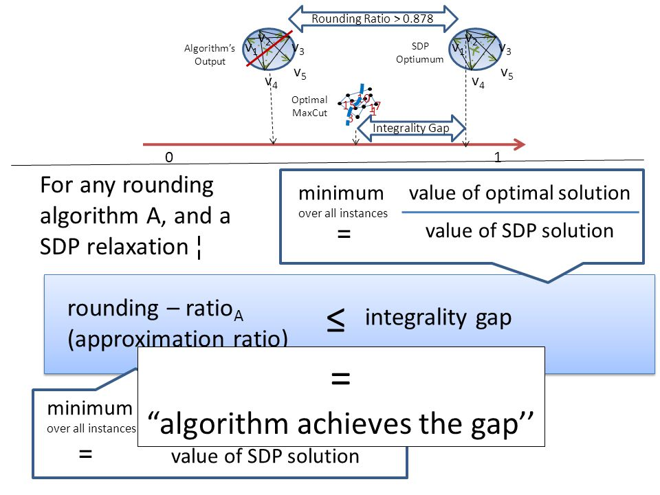 minimum over all instances = value of rounded solution value of SDP solution rounding – ratio A (approximation ratio) ≤ integrality gap = value of opt