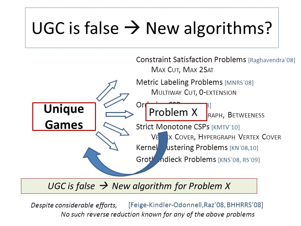 UGC is false  New algorithms? Unique Games Constraint Satisfaction Problems [Raghavendra`08] M AX C UT, M AX 2S AT Ordering CSPs [GMR`08] M AX A CYCL