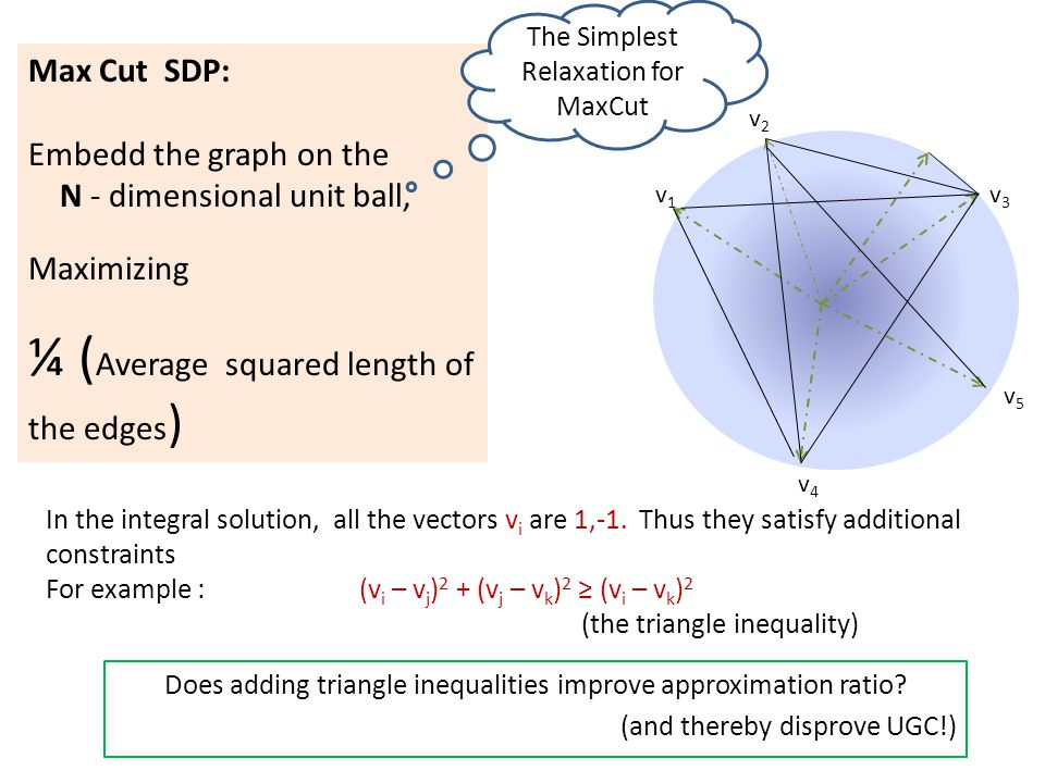 v1v1 v2v2 v3v3 v4v4 v5v5 Max Cut SDP: Embedd the graph on the N - dimensional unit ball, Maximizing ¼ ( Average squared length of the edges ) In the i