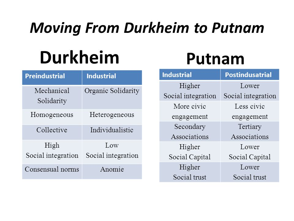 Moving From Durkheim to Putnam Durkheim Putnam Preindustrial Industrial Mechanical Solidarity Organic Solidarity HomogeneousHeterogeneous CollectiveIndividualistic High Social integration Low Social integration Consensual normsAnomie Industrial Postindusatrial Higher Social integration Lower Social integration More civic engagement Less civic engagement Secondary Associations Tertiary Associations Higher Social Capital Lower Social Capital Higher Social trust Lower Social trust