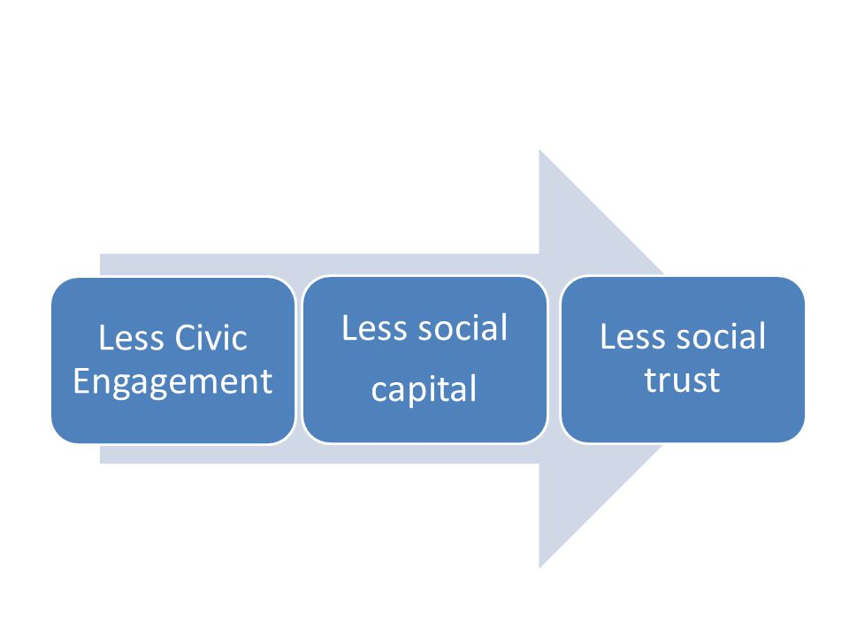 Less Civic Engagement Less social capital Less social trust