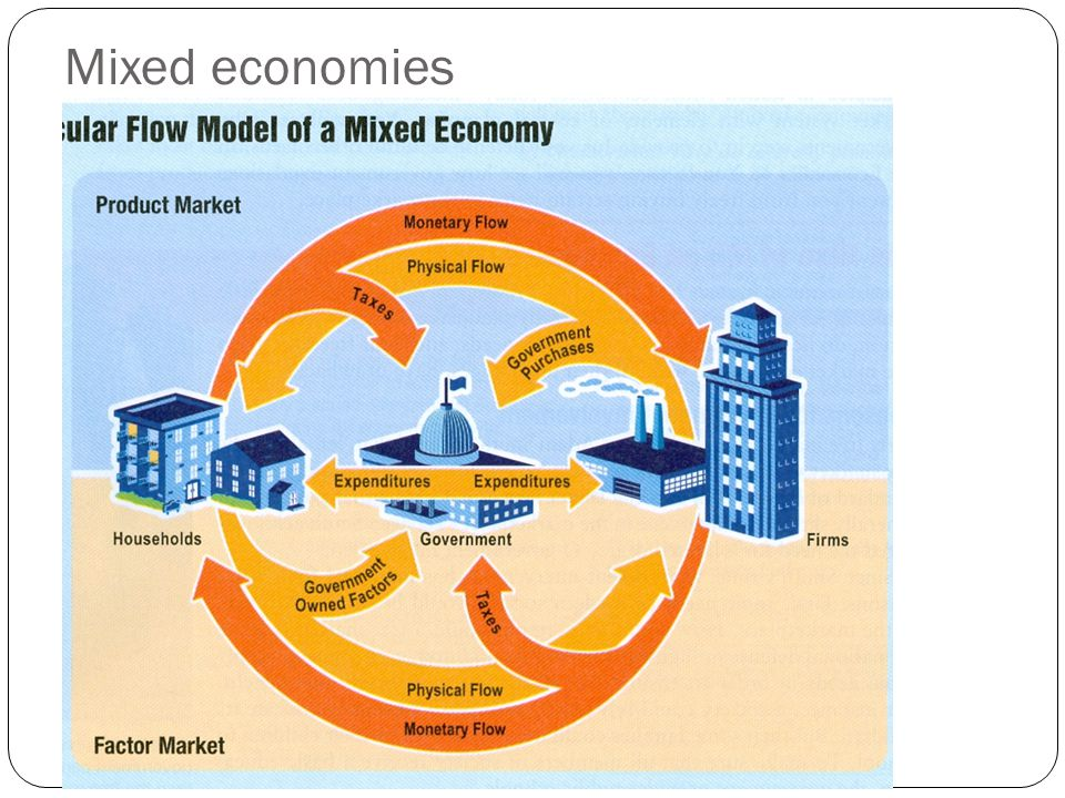 Mixed economies