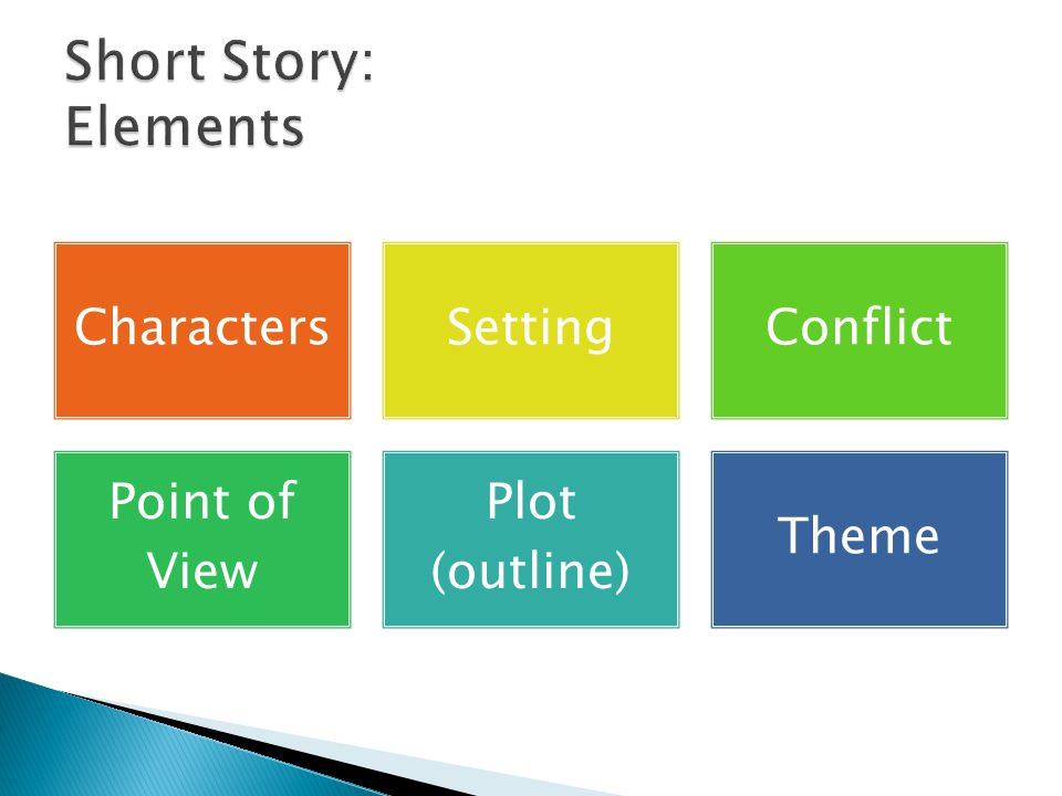 Character s SettingConflict Point of View Plot (outline) Theme