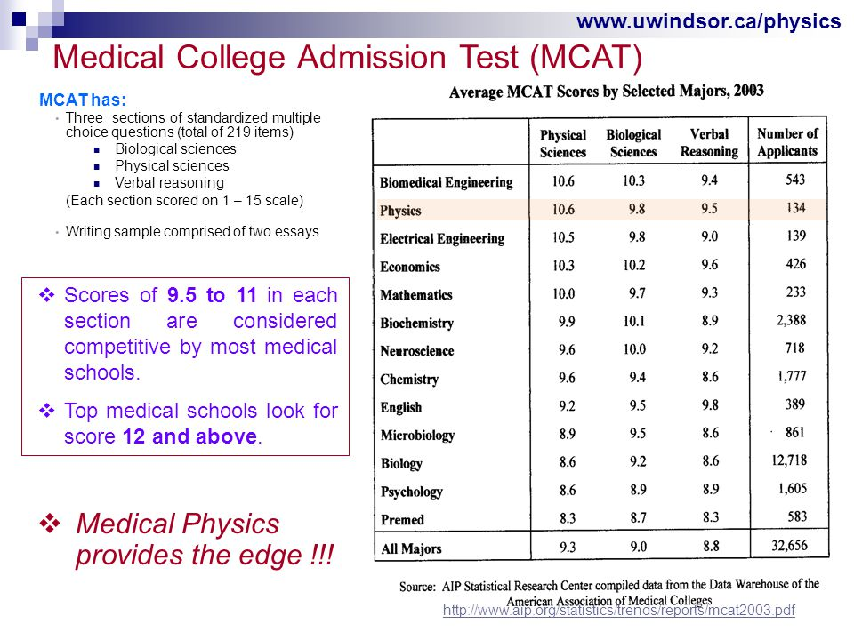 www.uwindsor.ca/physics Medical College Admission Test (MCAT) MCAT has: Three sections of standardized multiple choice questions (total of 219 items) Biological sciences Physical sciences Verbal reasoning (Each section scored on 1 – 15 scale) Writing sample comprised of two essays  Medical Physics provides the edge !!.