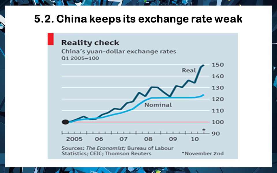 5.2. China keeps its exchange rate weak