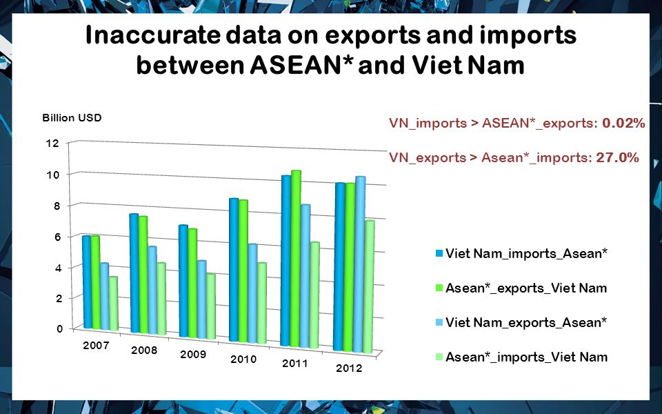 Inaccurate data on exports and imports between ASEAN* and Viet Nam VN_imports > ASEAN*_exports: 0.02% VN_exports > Asean*_imports: 27.0%