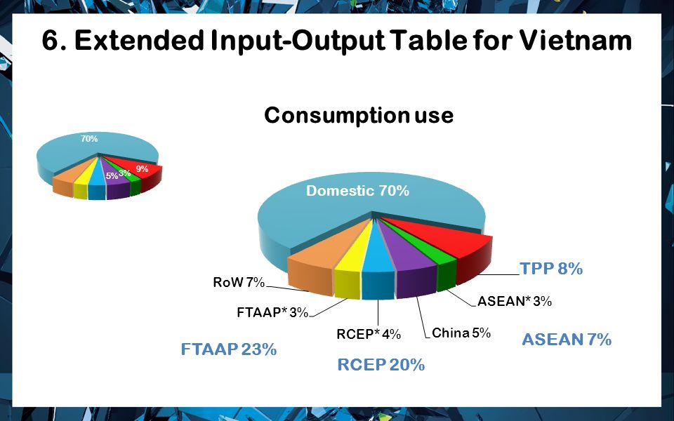 6. Extended Input-Output Table for Vietnam RCEP 20% FTAAP 23% ASEAN 7%