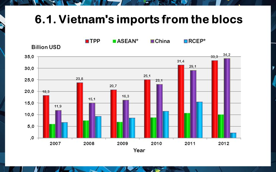 6.1. Vietnam's imports from the blocs