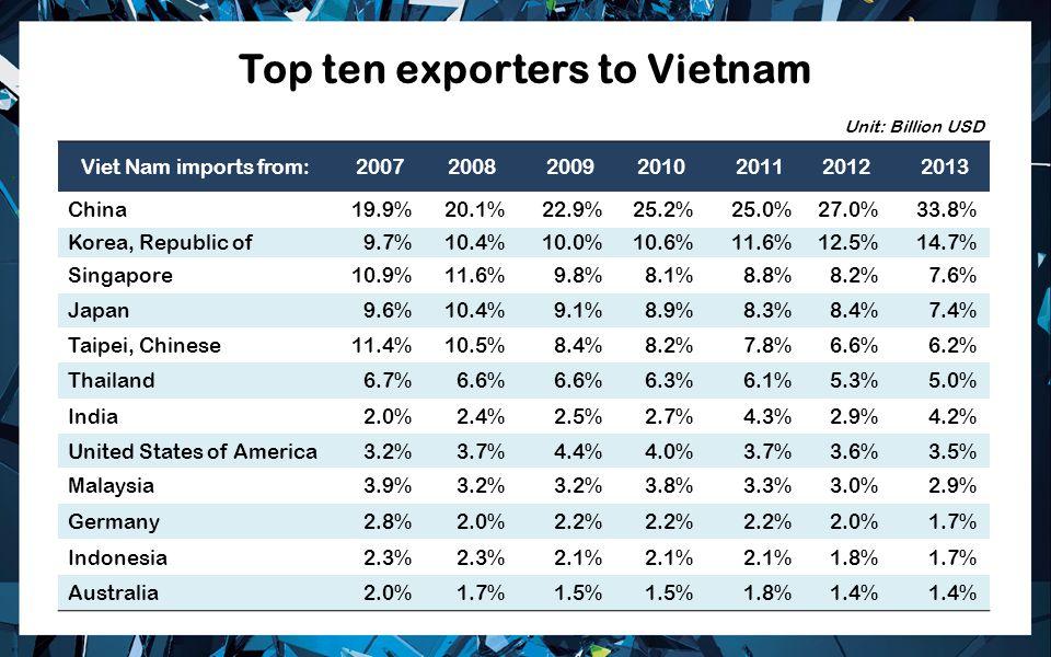 Top ten exporters to Vietnam Viet Nam imports from:2007200820092010201120122013 China19.9%20.1%22.9%25.2%25.0%27.0%33.8% Korea, Republic of9.7%10.4%10.0%10.6%11.6%12.5%14.7% Singapore10.9%11.6%9.8%8.1%8.8%8.2%7.6% Japan9.6%10.4%9.1%8.9%8.3%8.4%7.4% Taipei, Chinese11.4%10.5%8.4%8.2%7.8%6.6%6.2% Thailand6.7%6.6% 6.3%6.1%5.3%5.0% India2.0%2.4%2.5%2.7%4.3%2.9%4.2% United States of America3.2%3.7%4.4%4.0%3.7%3.6%3.5% Malaysia3.9%3.2% 3.8%3.3%3.0%2.9% Germany2.8%2.0%2.2% 2.0%1.7% Indonesia2.3% 2.1% 1.8%1.7% Australia2.0%1.7%1.5% 1.8%1.4% Unit: Billion USD