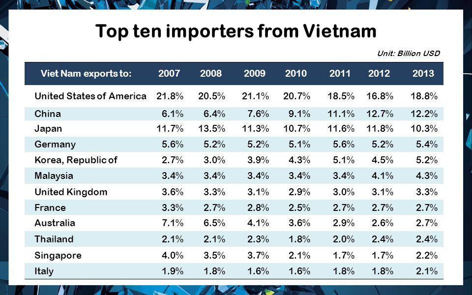 Top ten importers from Vietnam Viet Nam exports to:2007200820092010201120122013 United States of America21.8%20.5%21.1%20.7%18.5%16.8%18.8% China6.1%6.4%7.6%9.1%11.1%12.7%12.2% Japan11.7%13.5%11.3%10.7%11.6%11.8%10.3% Germany5.6%5.2% 5.1%5.6%5.2%5.4% Korea, Republic of2.7%3.0%3.9%4.3%5.1%4.5%5.2% Malaysia3.4% 4.1%4.3% United Kingdom3.6%3.3%3.1%2.9%3.0%3.1%3.3% France3.3%2.7%2.8%2.5%2.7% Australia7.1%6.5%4.1%3.6%2.9%2.6%2.7% Thailand2.1% 2.3%1.8%2.0%2.4% Singapore4.0%3.5%3.7%2.1%1.7% 2.2% Italy1.9%1.8%1.6% 1.8% 2.1% Unit: Billion USD